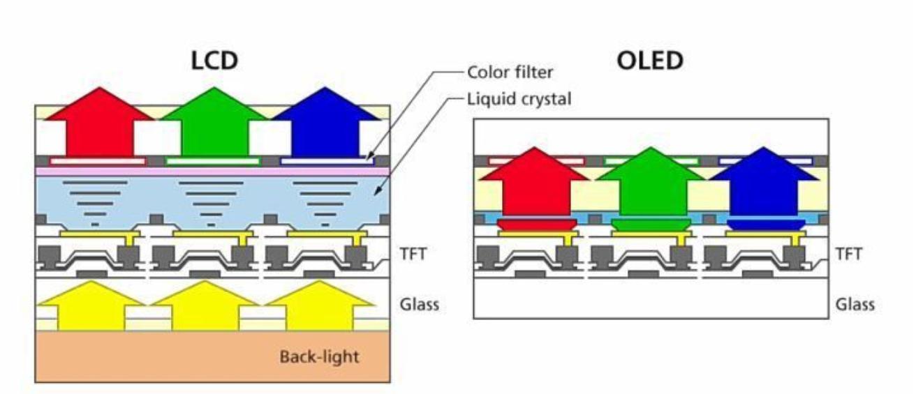 LCD与OLED结构差异