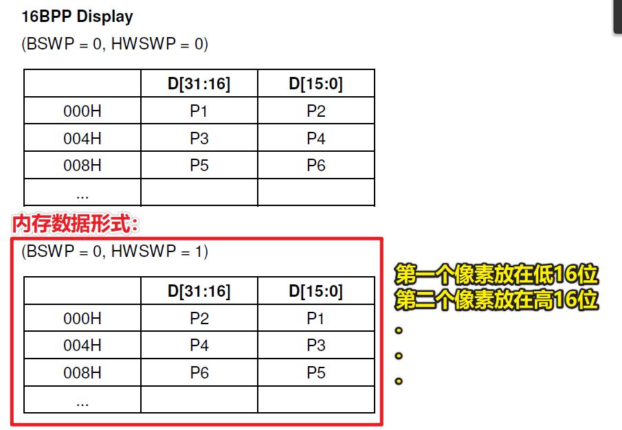 16BPP内存数据格式