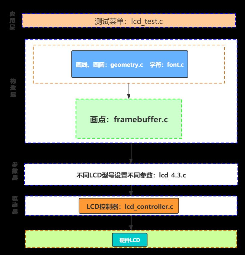 LCD编程框架